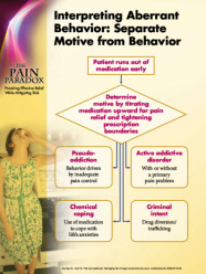 Panel 6: Interpreting Aberrant Behavior: Separate Motive from Behavior